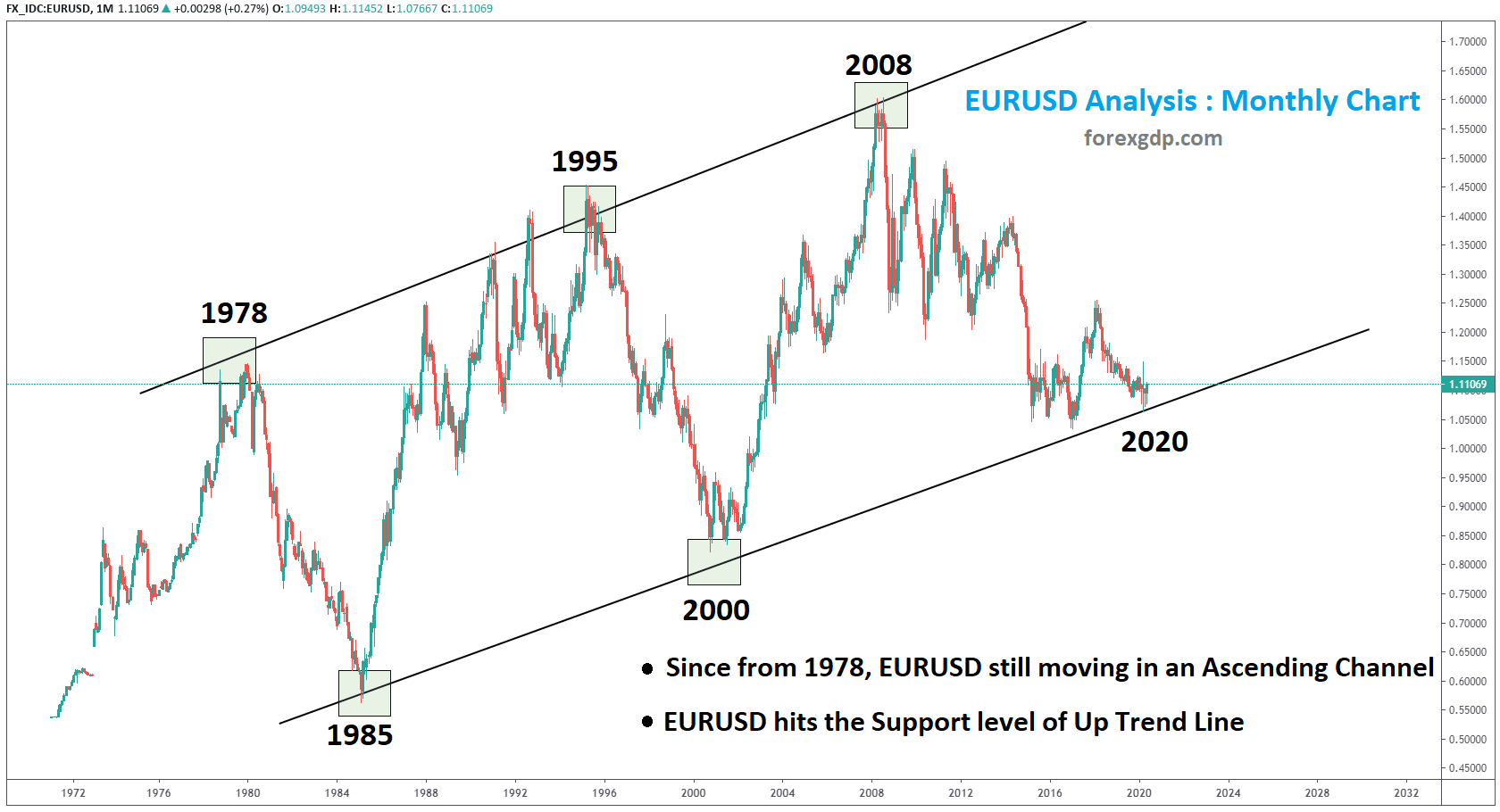 EURUSD Up Trend Ascending Channel Since from 1980