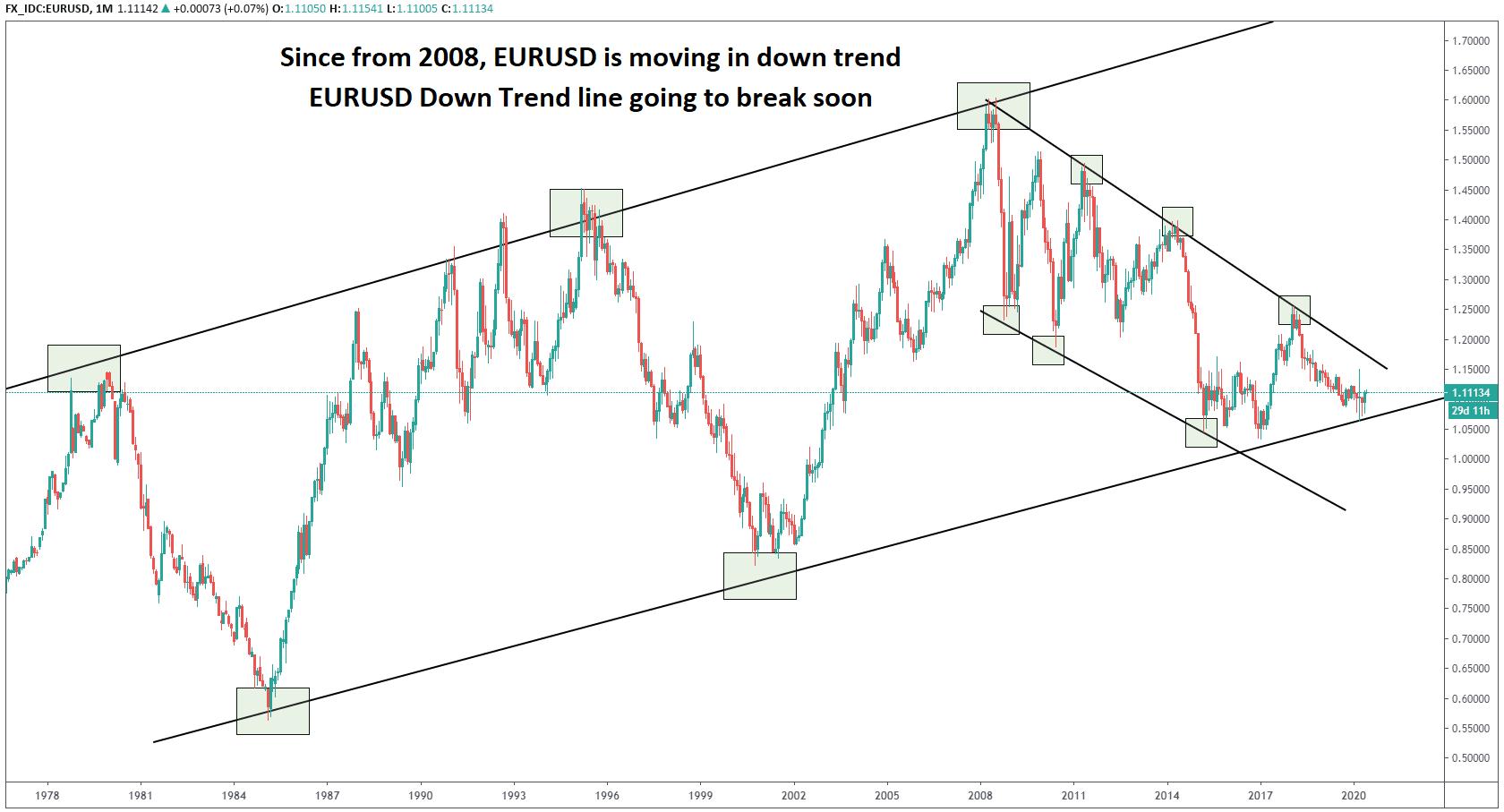 EURUSD down trend going to break soon