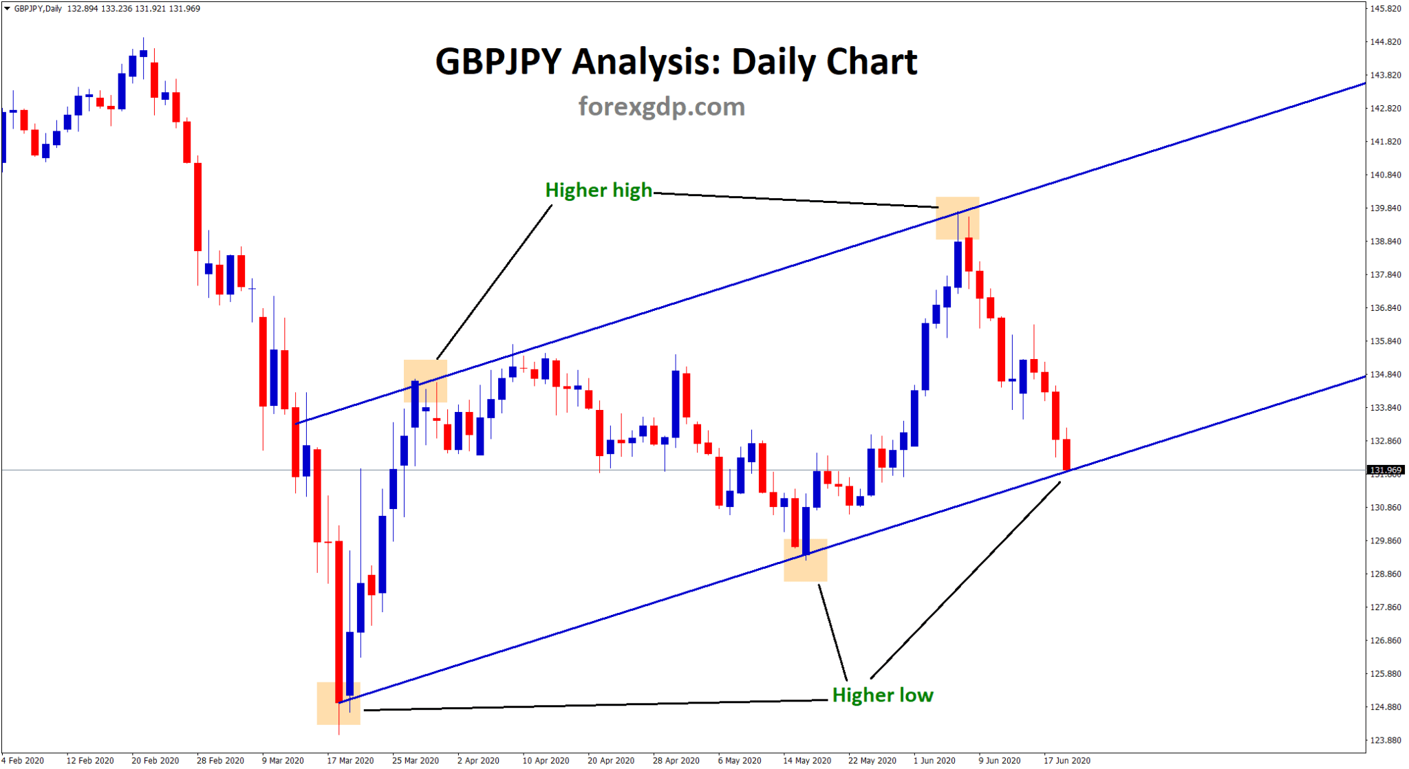 GBPJPY reached the bottom zone of the Up Trendline