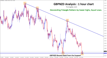 GBPNZD bouncing back from the support of descending triangle