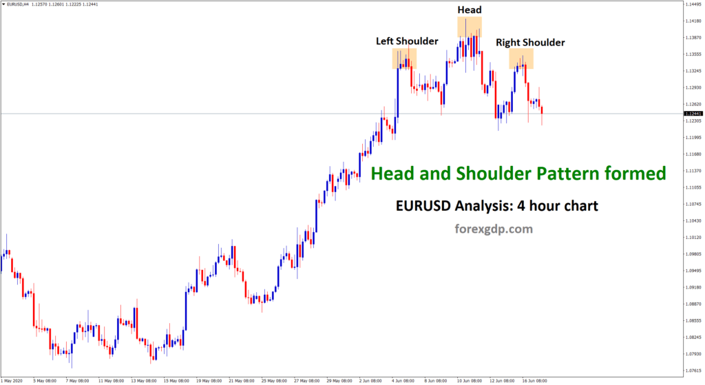 Head and Shoulder pattern in forex eurusd