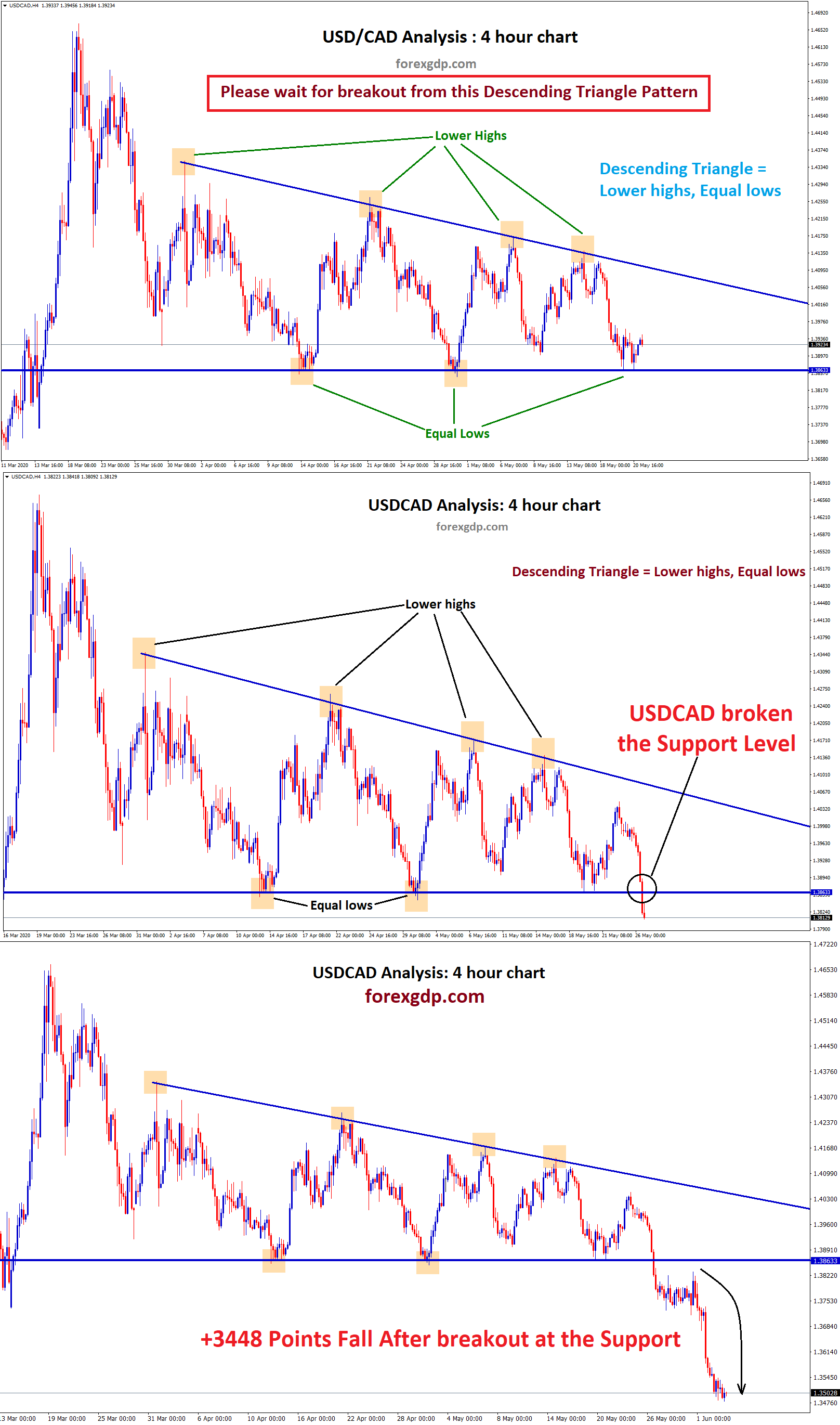 USDCAD price fall after breakout at support level of descending Triangle