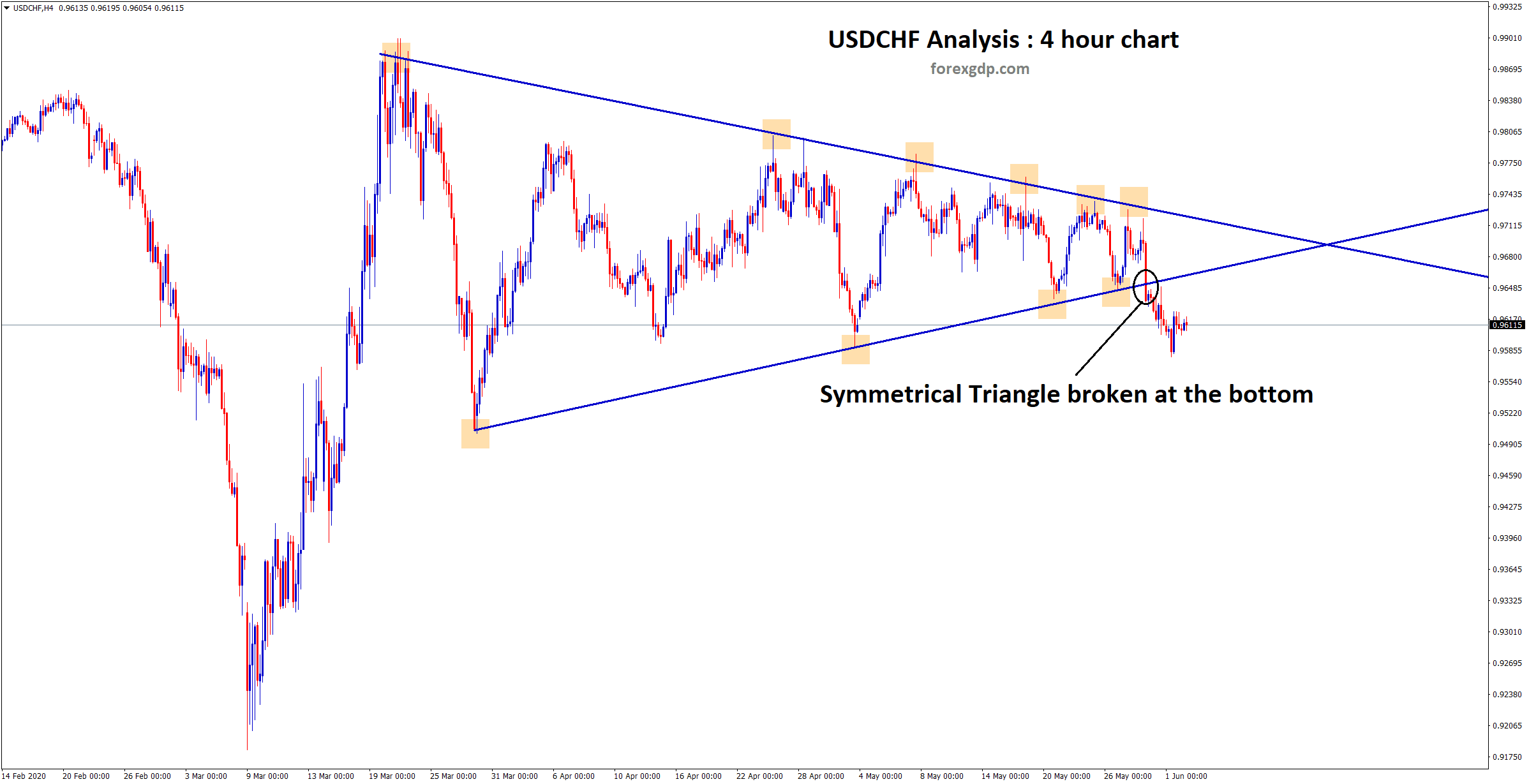 USDCHF Symmetrical triangle broken at the bottom level in 4 hour chart