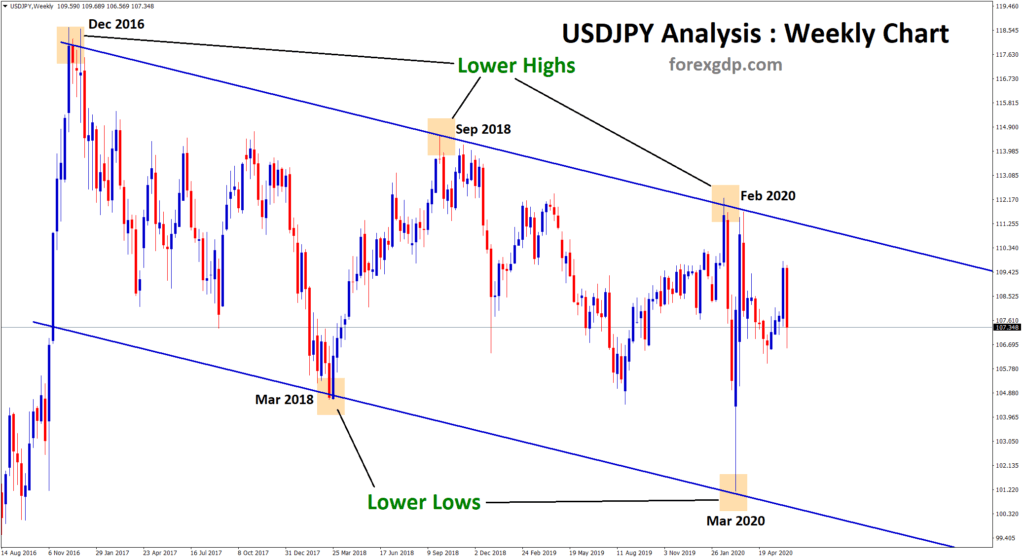 USDJPY moving descending channel in long term