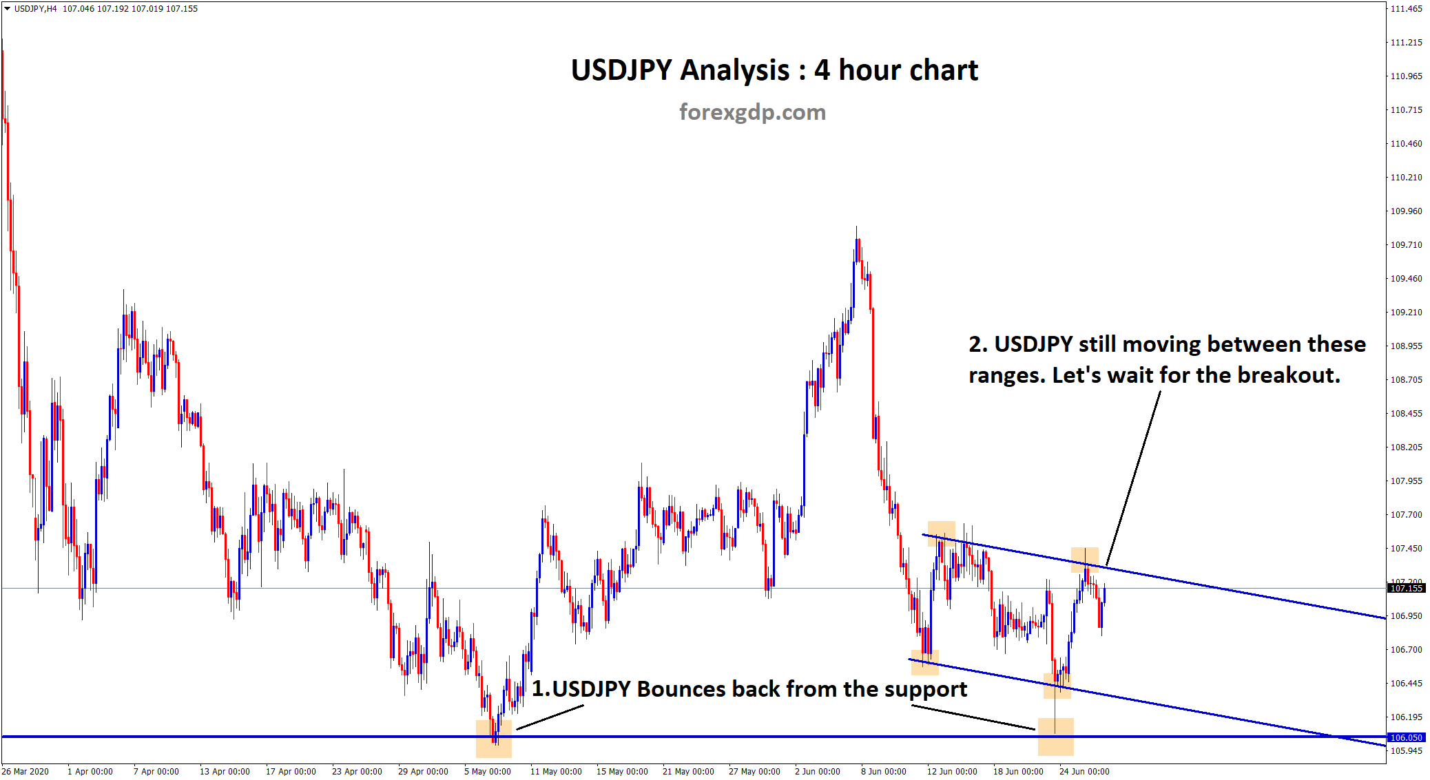 USDJPY waiting for breakout from the range in h4