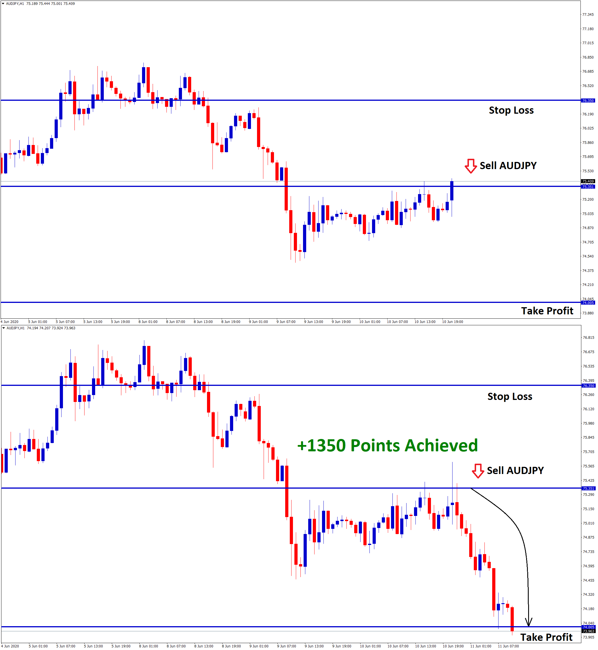 audjpy achieved 1350 points profit in sell