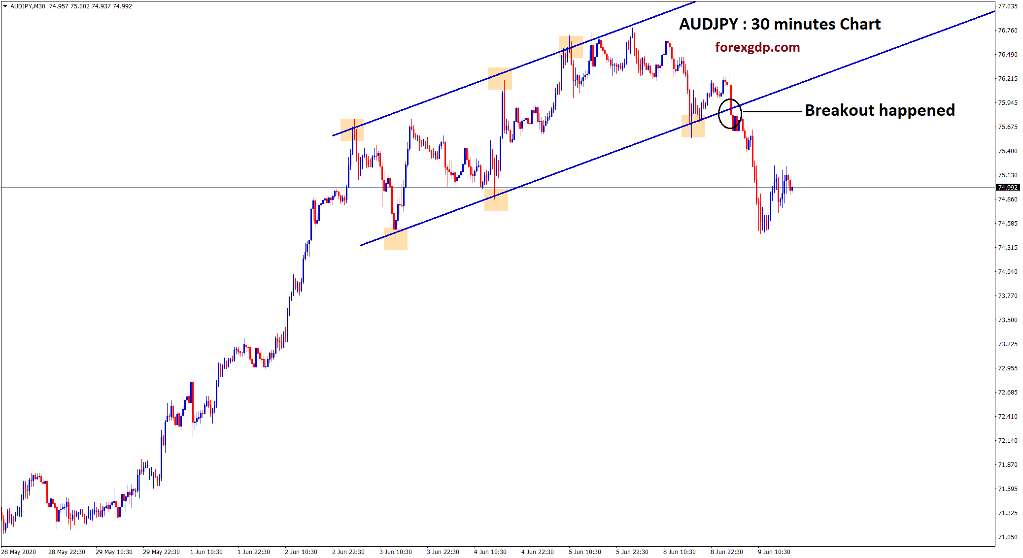 audjpy breakout happened at the resistance in thirty minutes chart