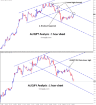 audjpy fall from lower high after breakout in 1hr