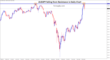 audjpy falling from resistance level in daily chart