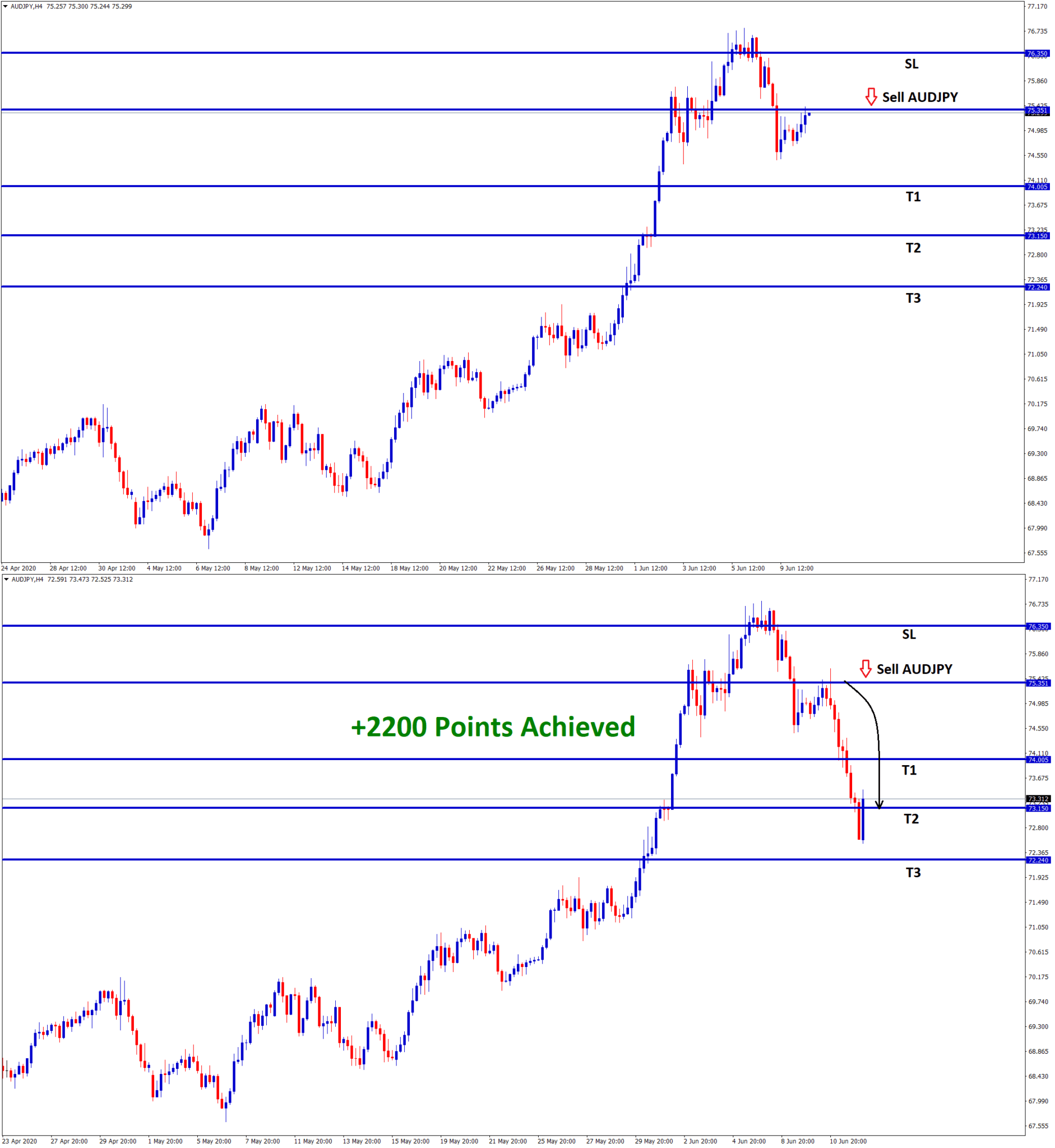 audjpy reach 2200 points profit in sell signal