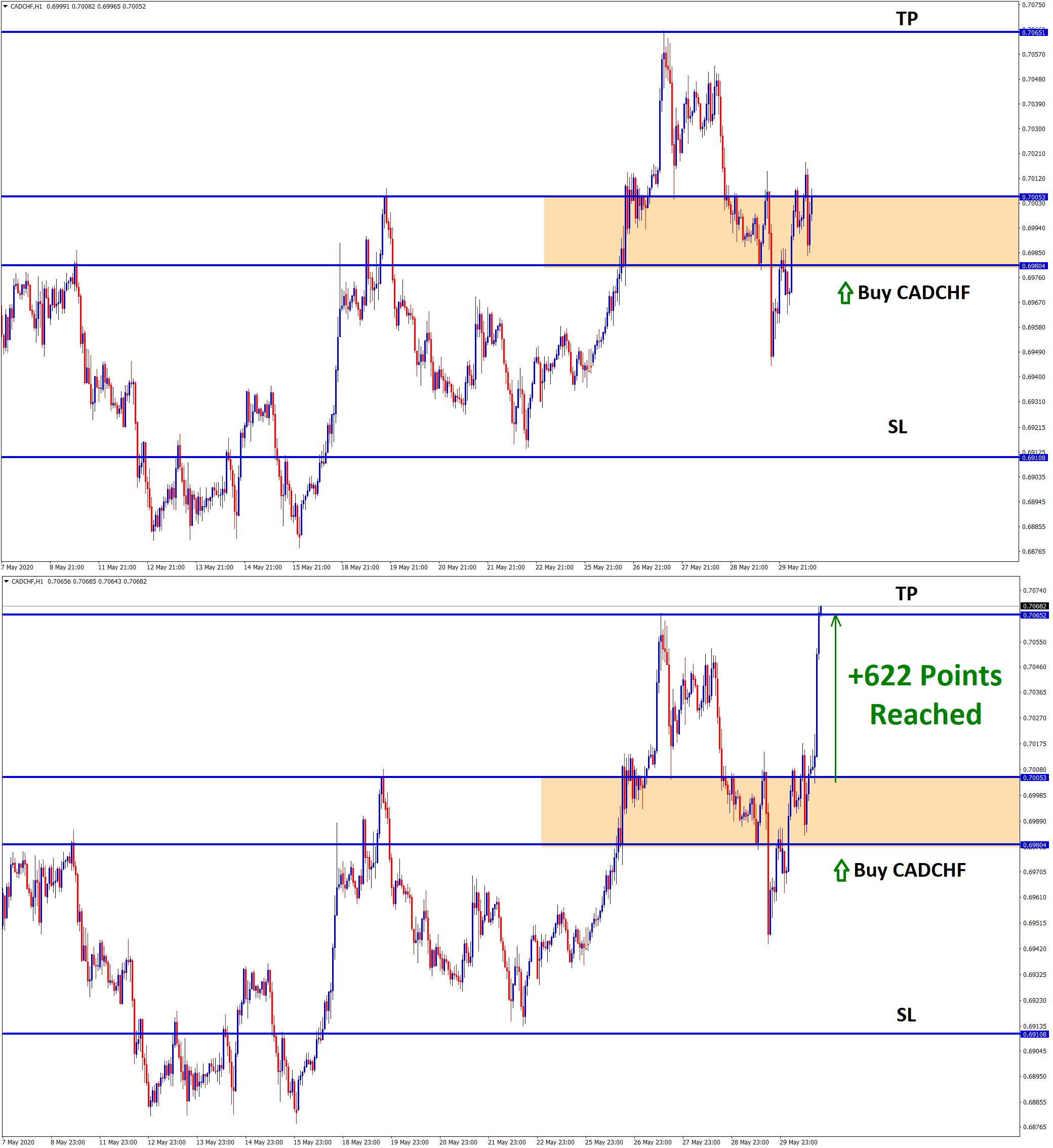 cadchf rising wedge signal reach 622 points