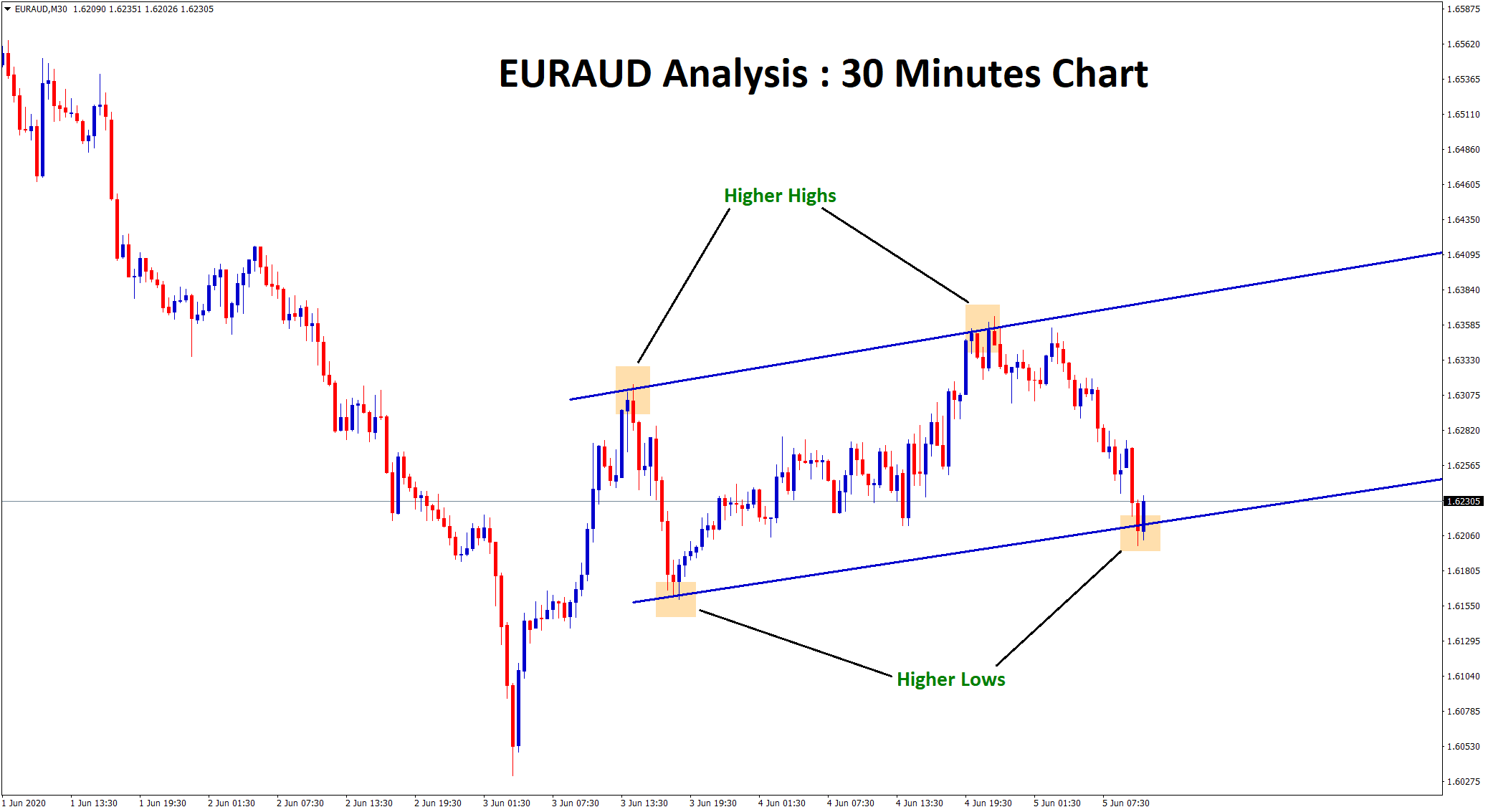 euraud higher highs higher lows in 30 minute chart