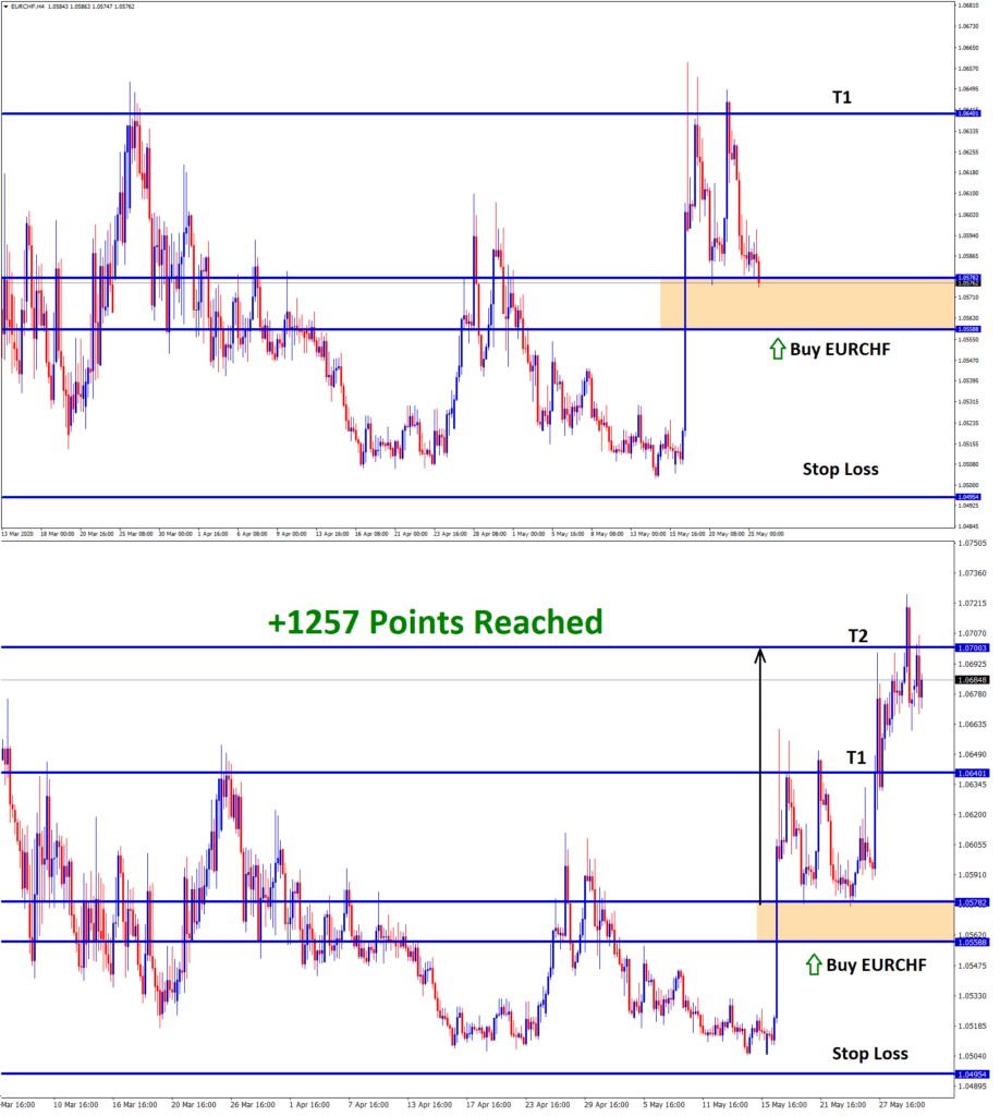 eurchf hits take profit from support level reverse