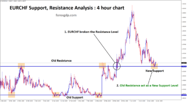 eurchf old resistance act as a new support level