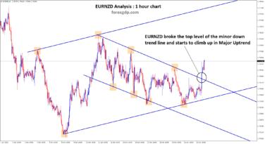 eurnzd minor level broken in uptrend