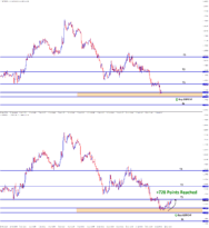 gbpchf forex signal buy reach 728 points
