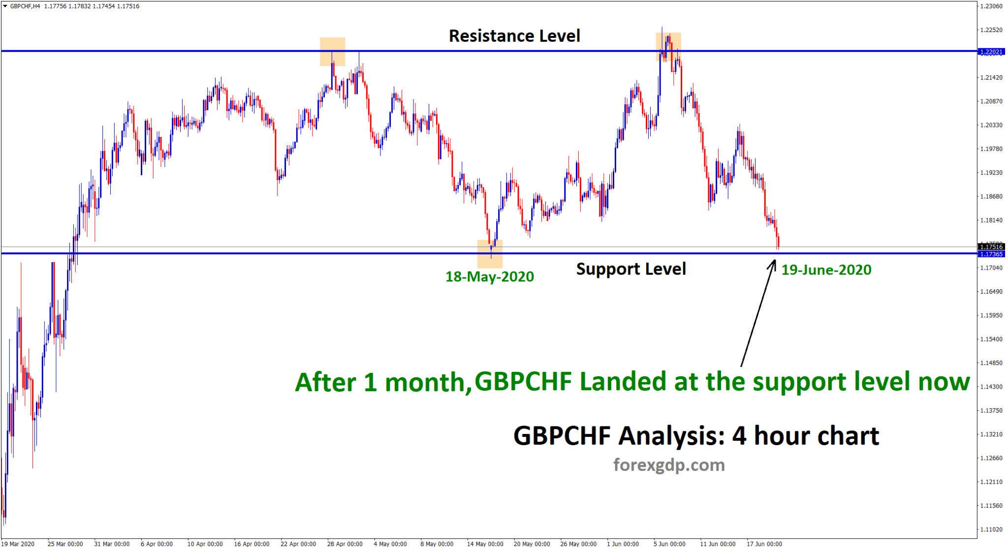 gbpchf landed at the support level now