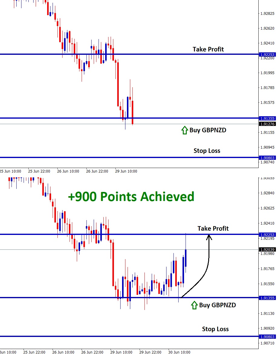 gbpnzd achieved 90 pips profit in buy