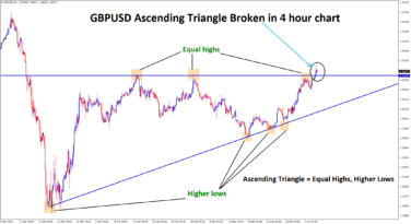 gbpusd ascending triangle broken in 4 hour chart