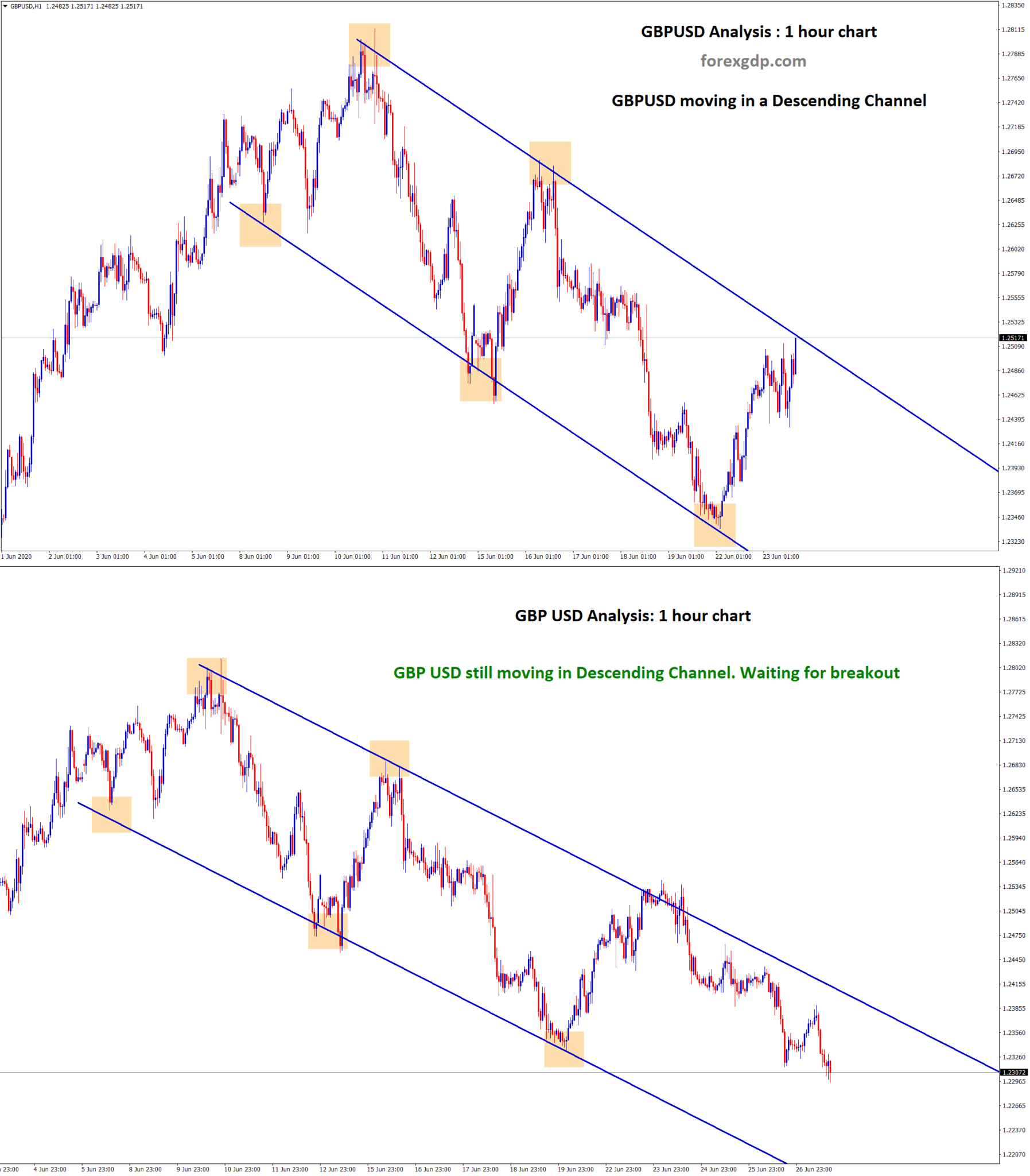 gbpusd waiting for breakout from descending channel 1hr