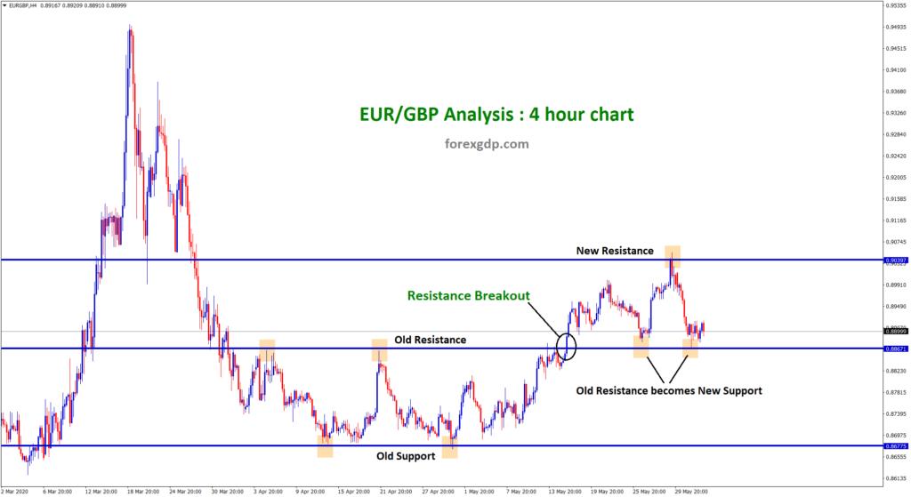 old resistance becomes new support in EURGBP h4