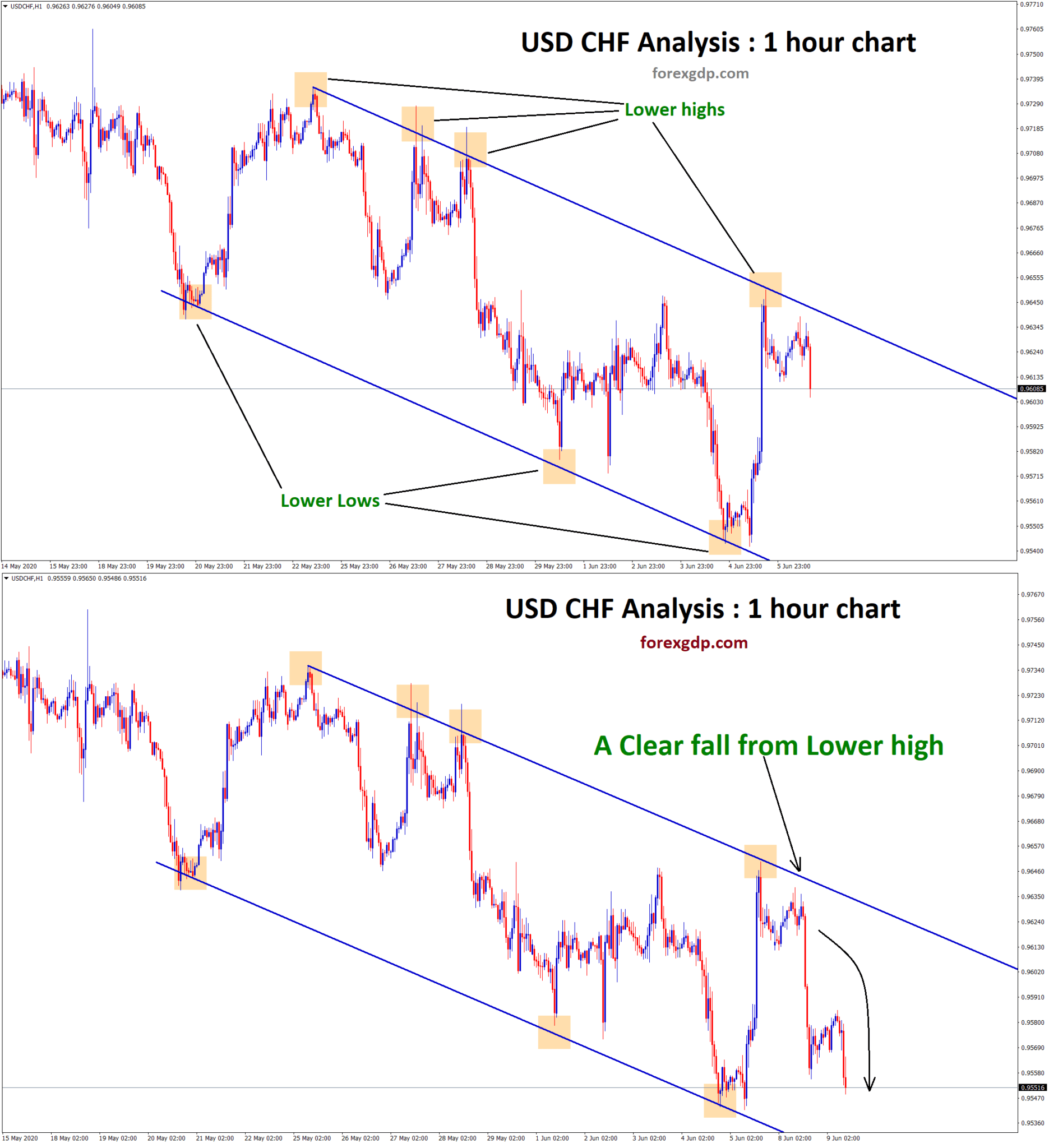 usdchf clear fall from lower high