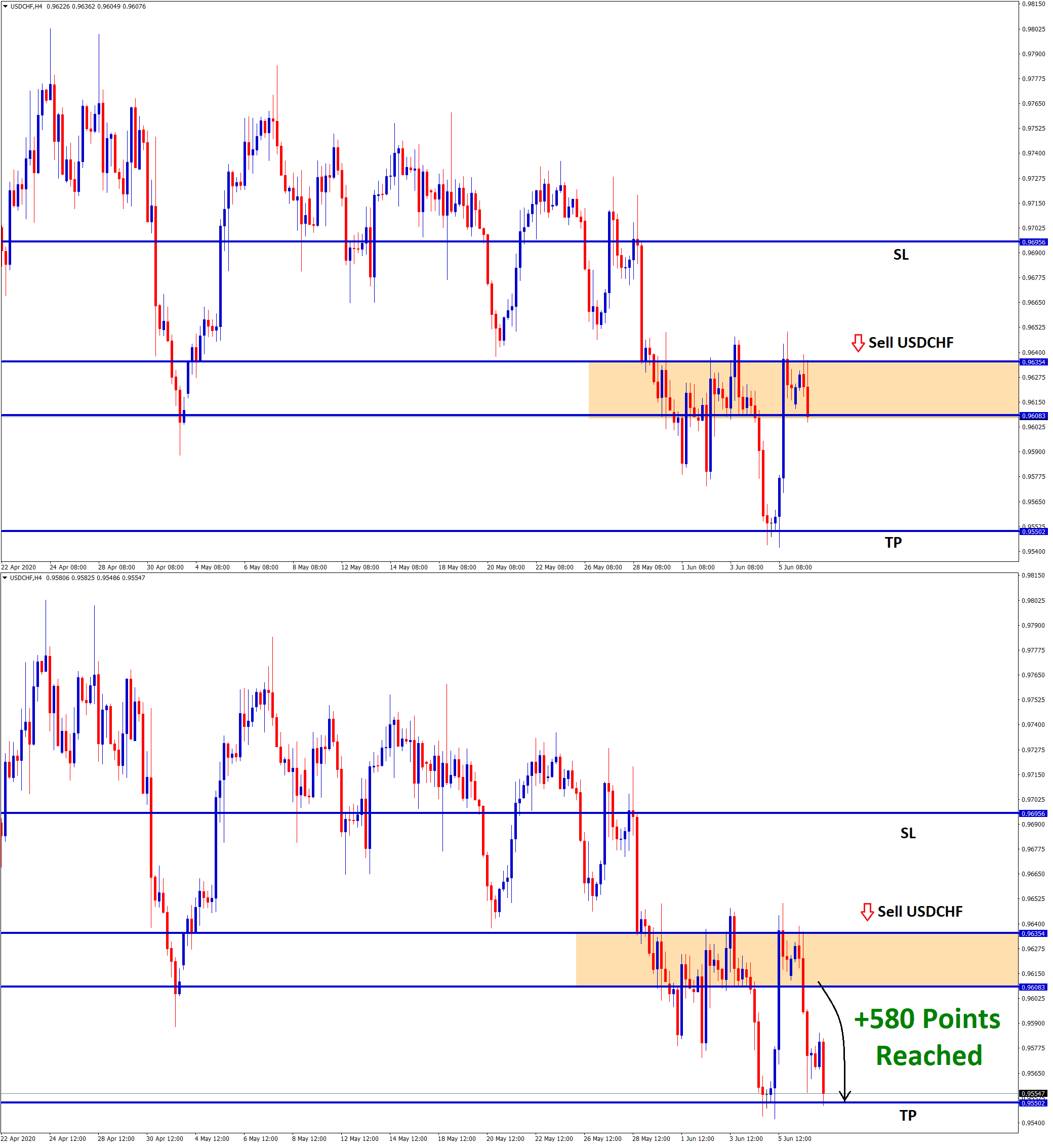 usdchf hits 580 points profit in sell trade signal