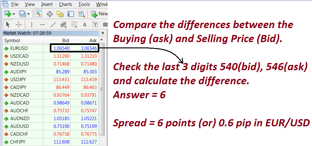 what is Spread in forex market
