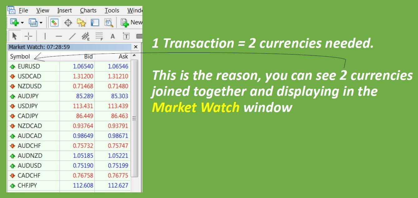 why two currecies is there in forex market
