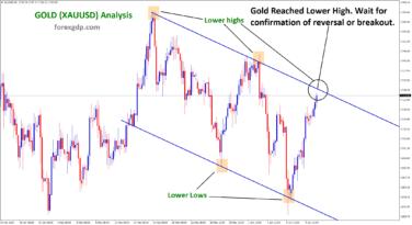 xauusd at lower high wait for reversal