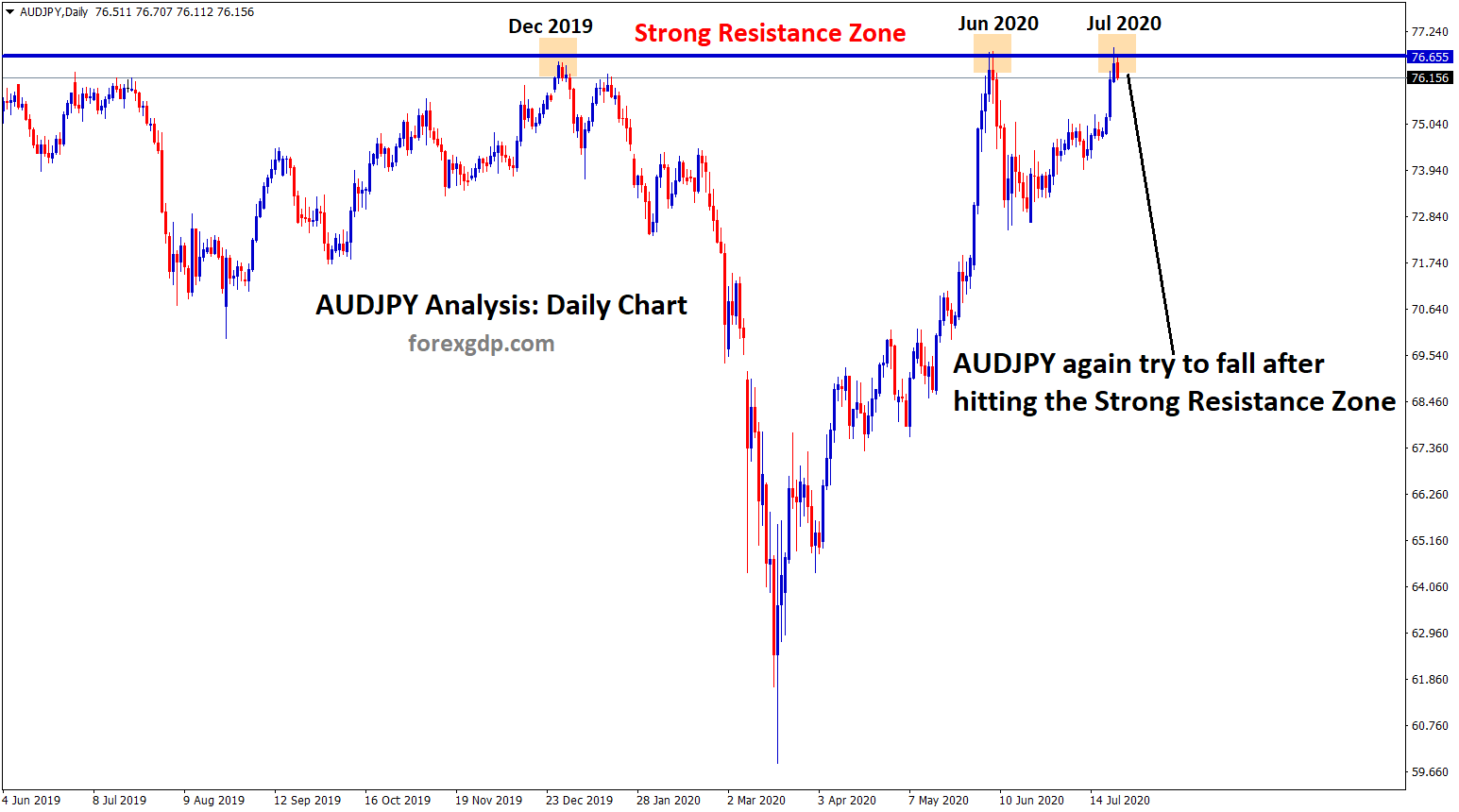 AUDJPY fails to break the Strong resistance zone