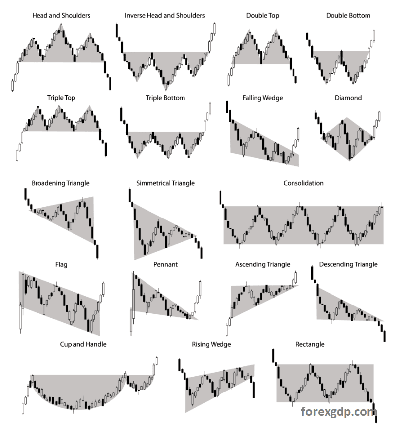 All Chart Patterns in forex trading