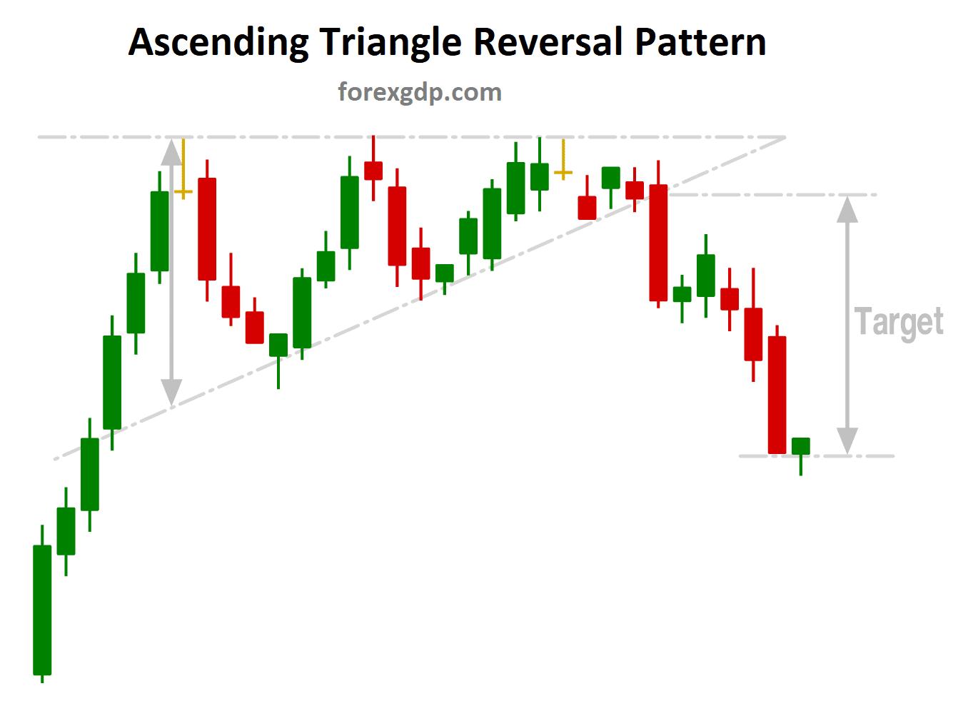 Ascending Triangle Reversal pattern take profit target