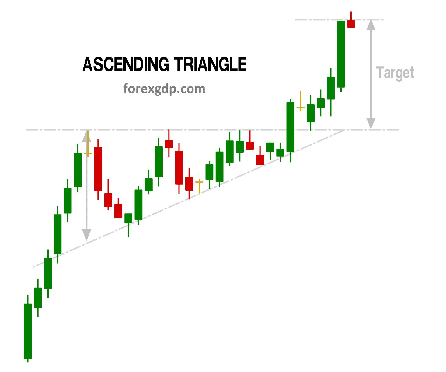 Ascending triangle take profit target