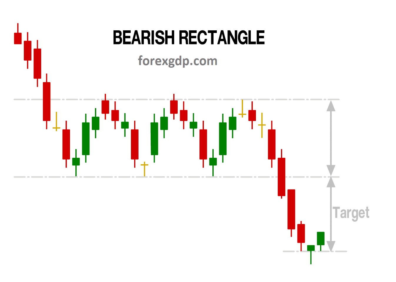 Bearish rectangle take profit target