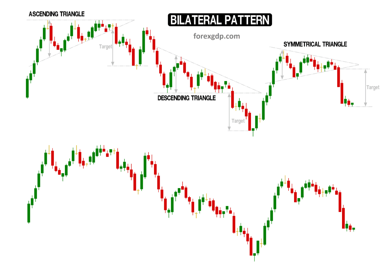 Bilateral patterns in the chart