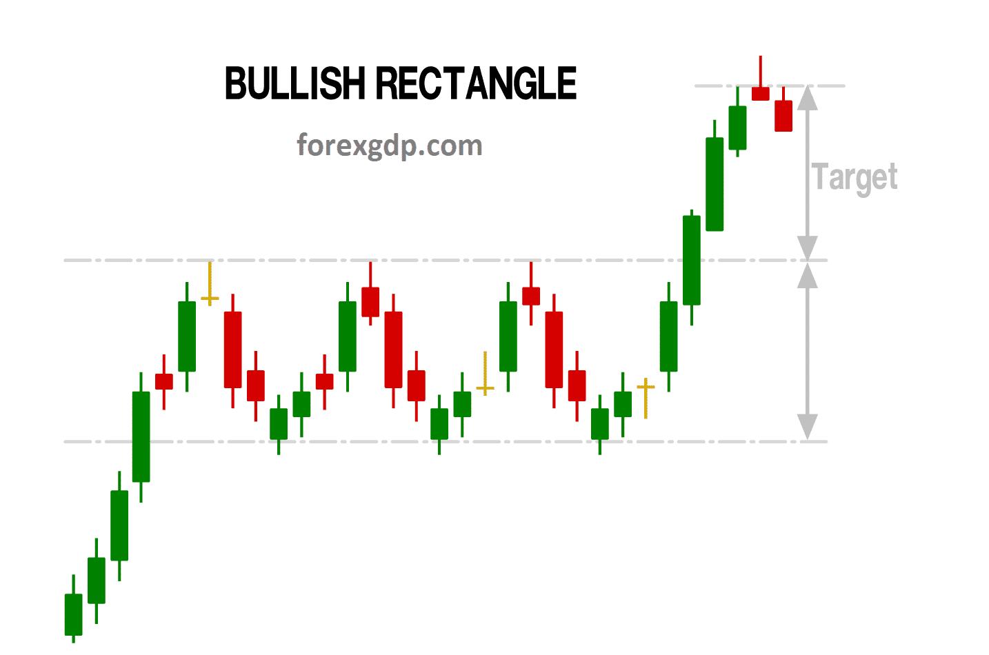 Bullish Rectangle take profit target