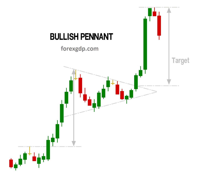 Bullish penant take profit target