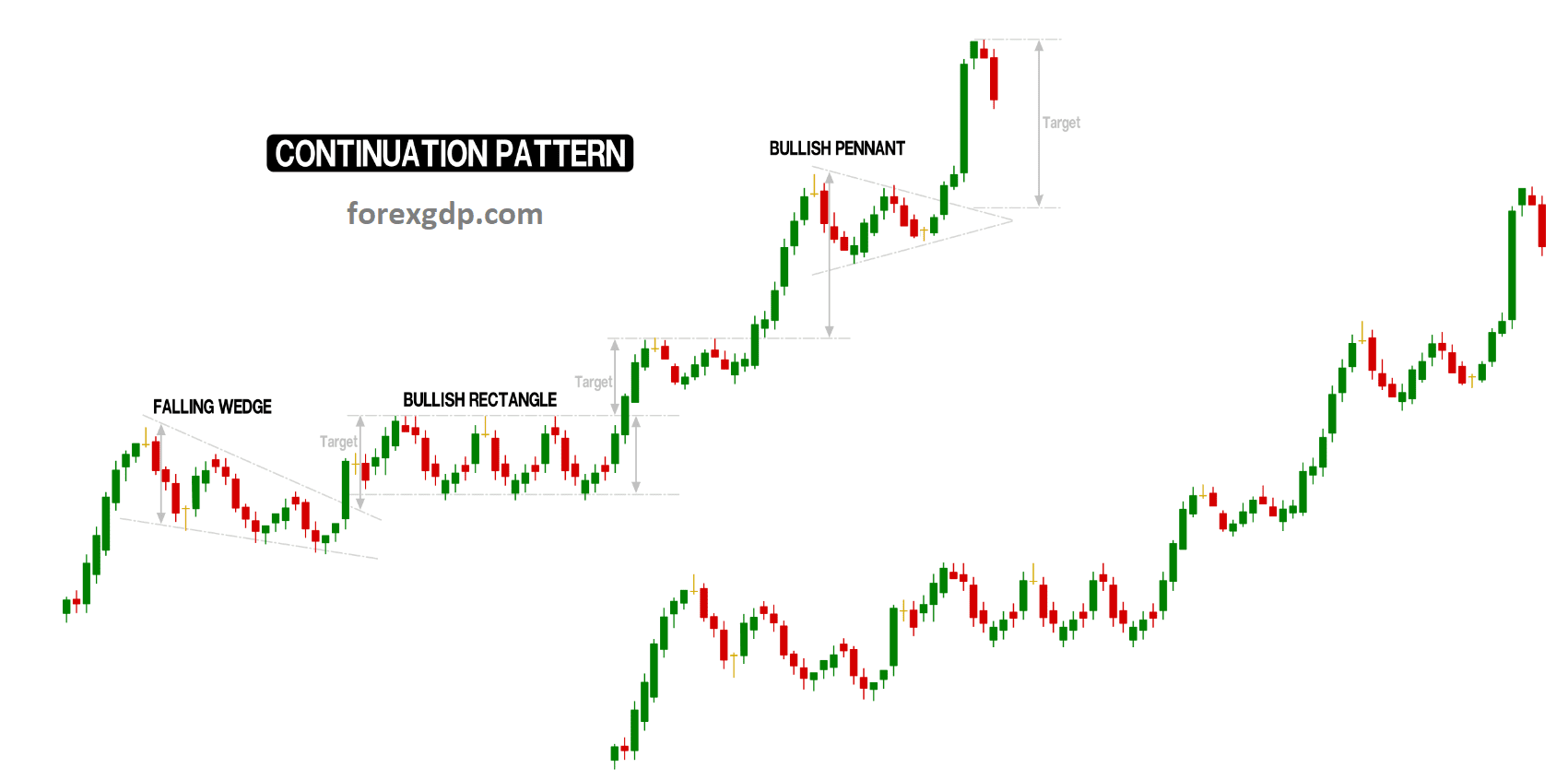 Continuation pattern in the charts