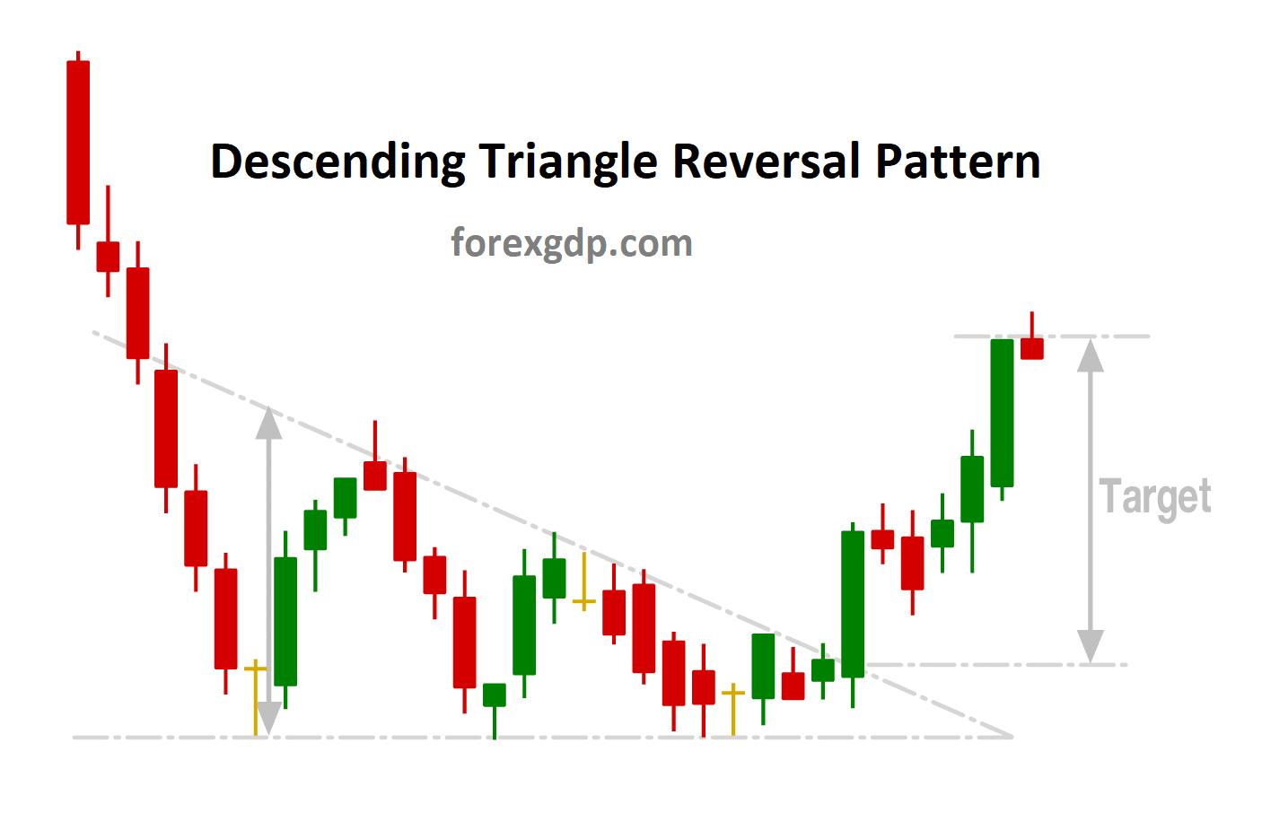 Descending Triangle Reversal take profit target