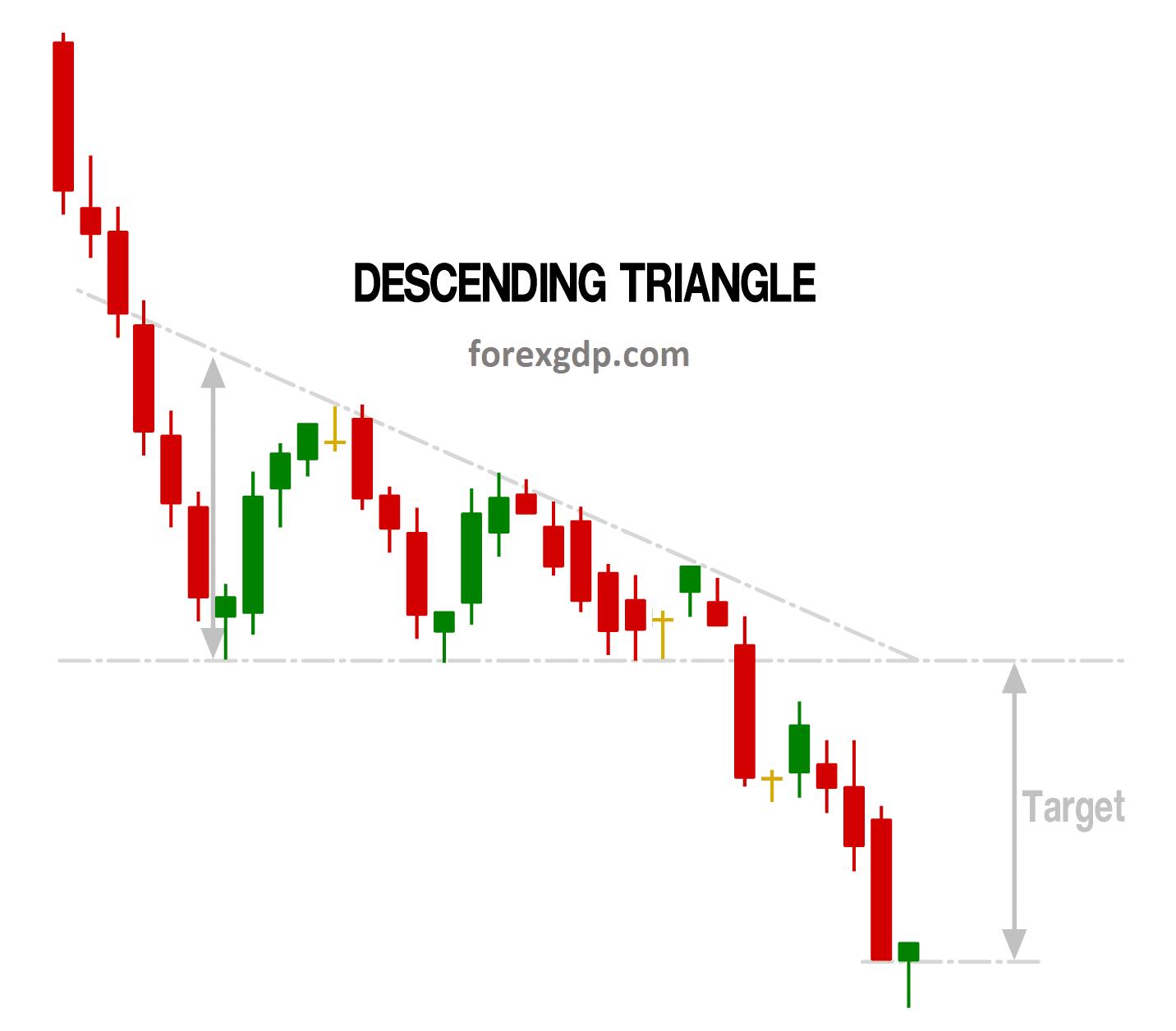 Descending Triangle take profit target price