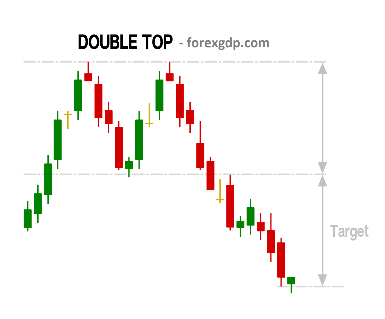 Double Top take profit target