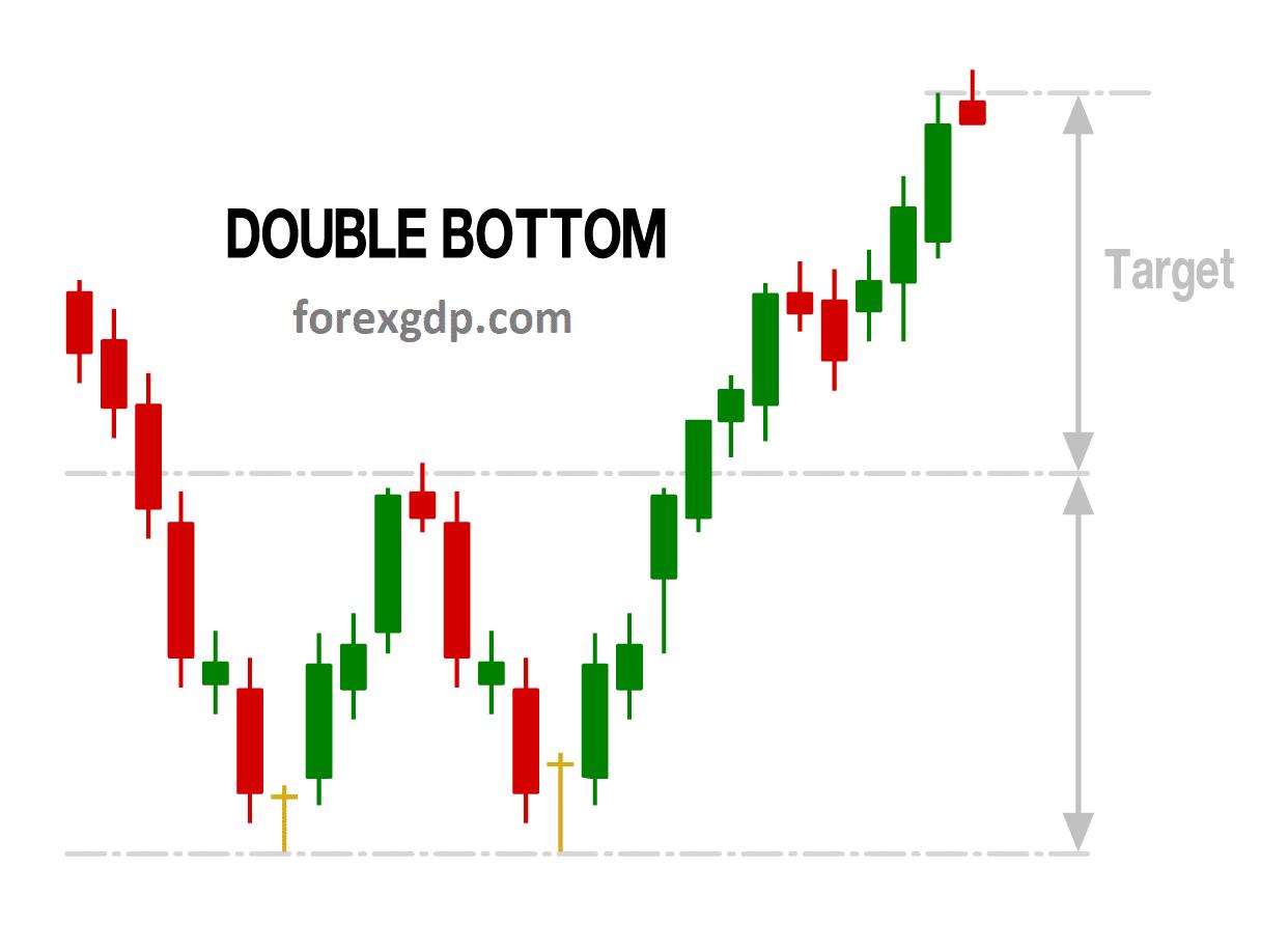Double bottom take profit target price
