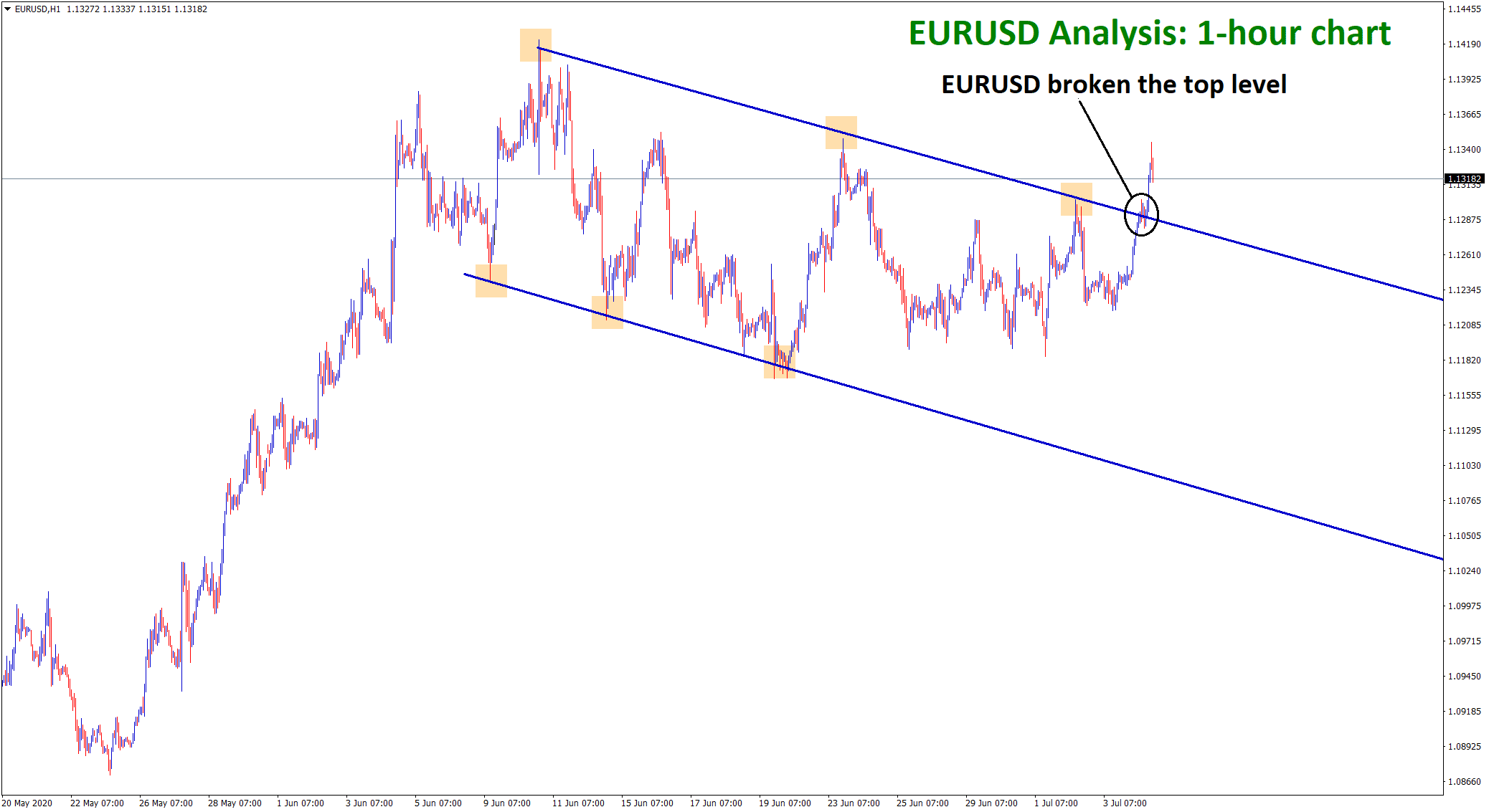 EURUSD broken the top level of the flag in uptrend