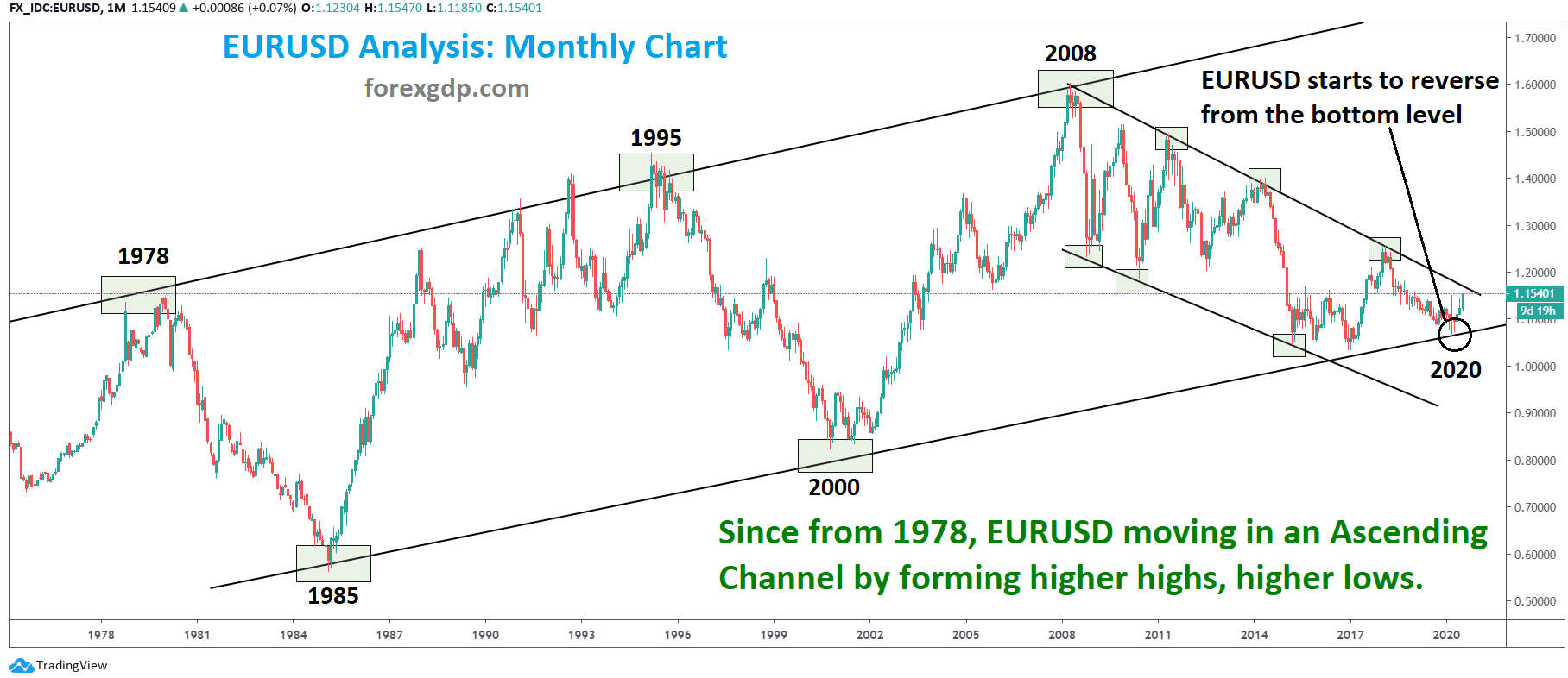 EURUSD starts to reverse from bottom of the ascending channel
