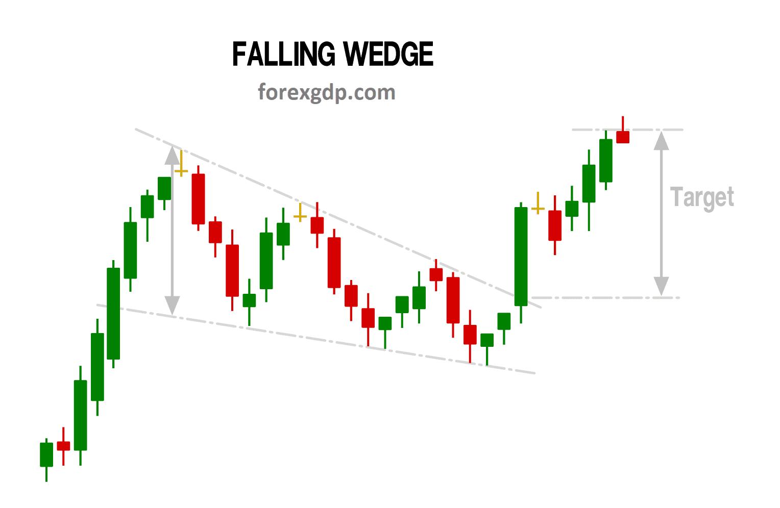 Falling wedge pattern take profit target