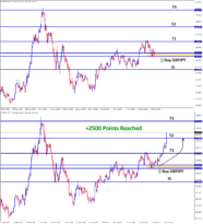 GBPJPY swing trading signal achieved take profit