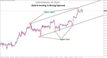 Gold moving in an uptrend forming hh hl