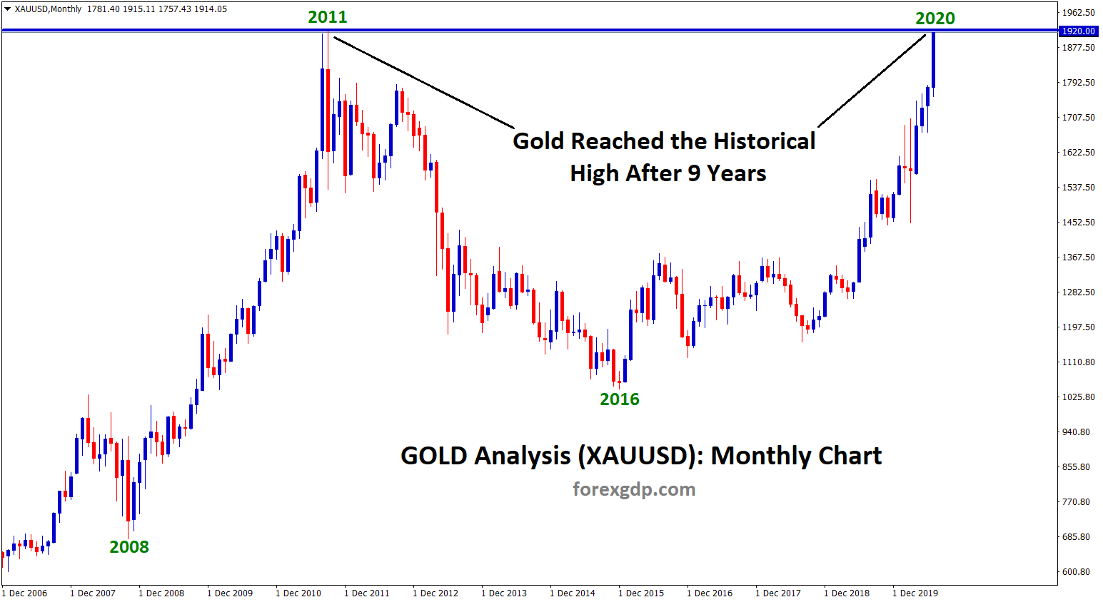 Gold touch historical high 1918
