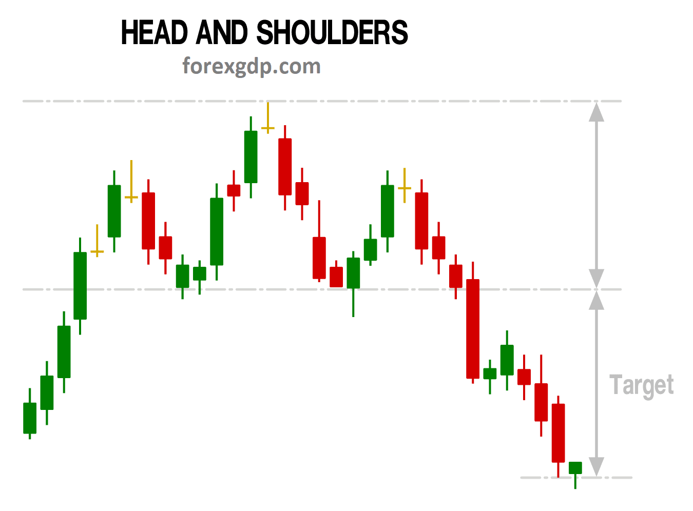 Head and Shoulders take profit target